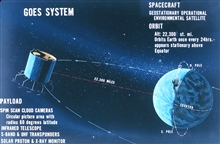Graphic of GOES satellite operation.  Satellite shown is similar to ATS seriesof satellites.