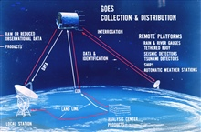 Graphic of GOES satellite data collection and distribution.  Satellite shown isan Applications Technology Satellite.