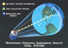 Graphic showing Geostationary Operational Environmental Satellite (GOES)Total System.  Satellite shown is similar to early GOES.