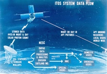Graphic of Improved TIROS Operational System (ITOS) satellite system data flow.