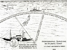 Graphic demonstrating Radio Acoustic Ranging (RAR).Developed in 1923, RAR was the first non-visual navigation system.Combined velocity of sound in water with radio to obtain fix.